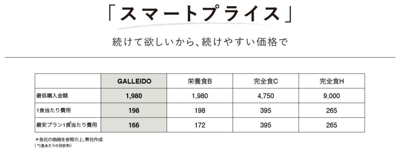 出典:ガレイドスマートフード公式HP
